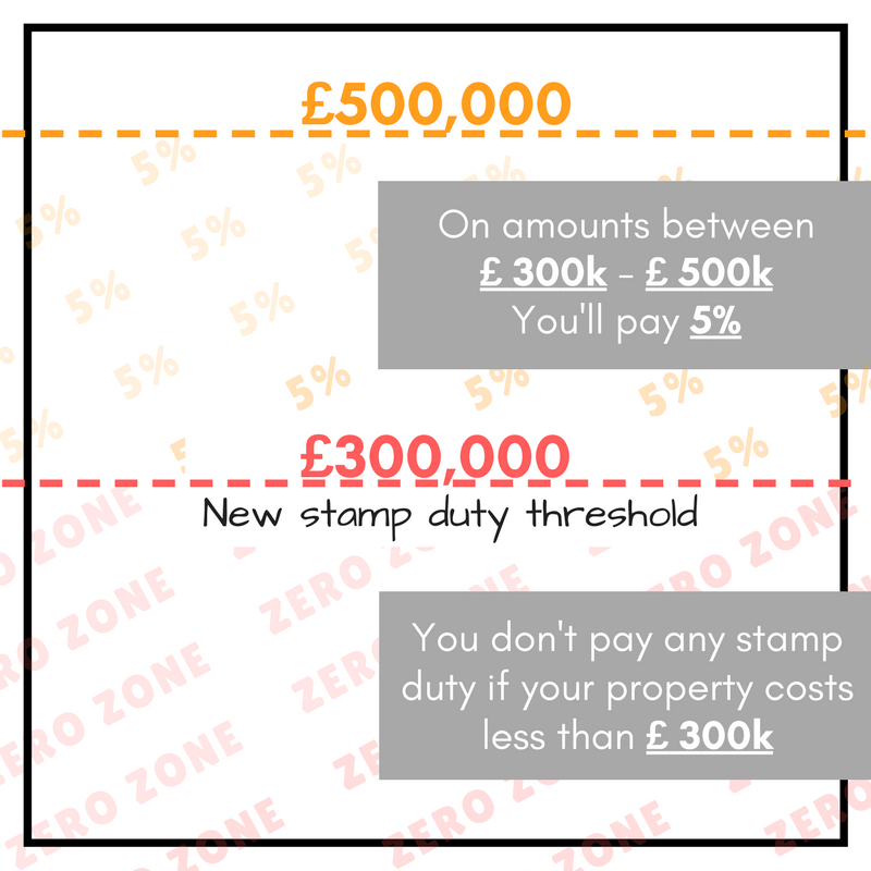 new stamp duty rates for first time buyers