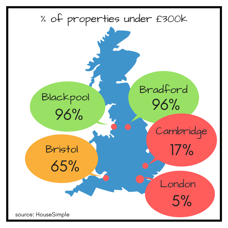 properties for first time buyers in UK
